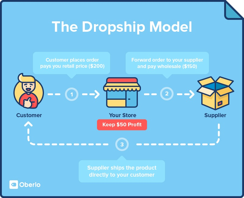 C:\Users\user\Downloads\what-is-dropshipping.jpg