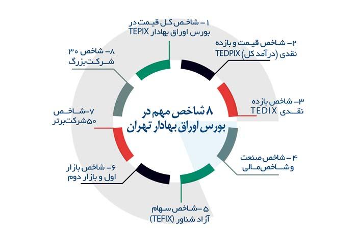 شاخص بورس تهران