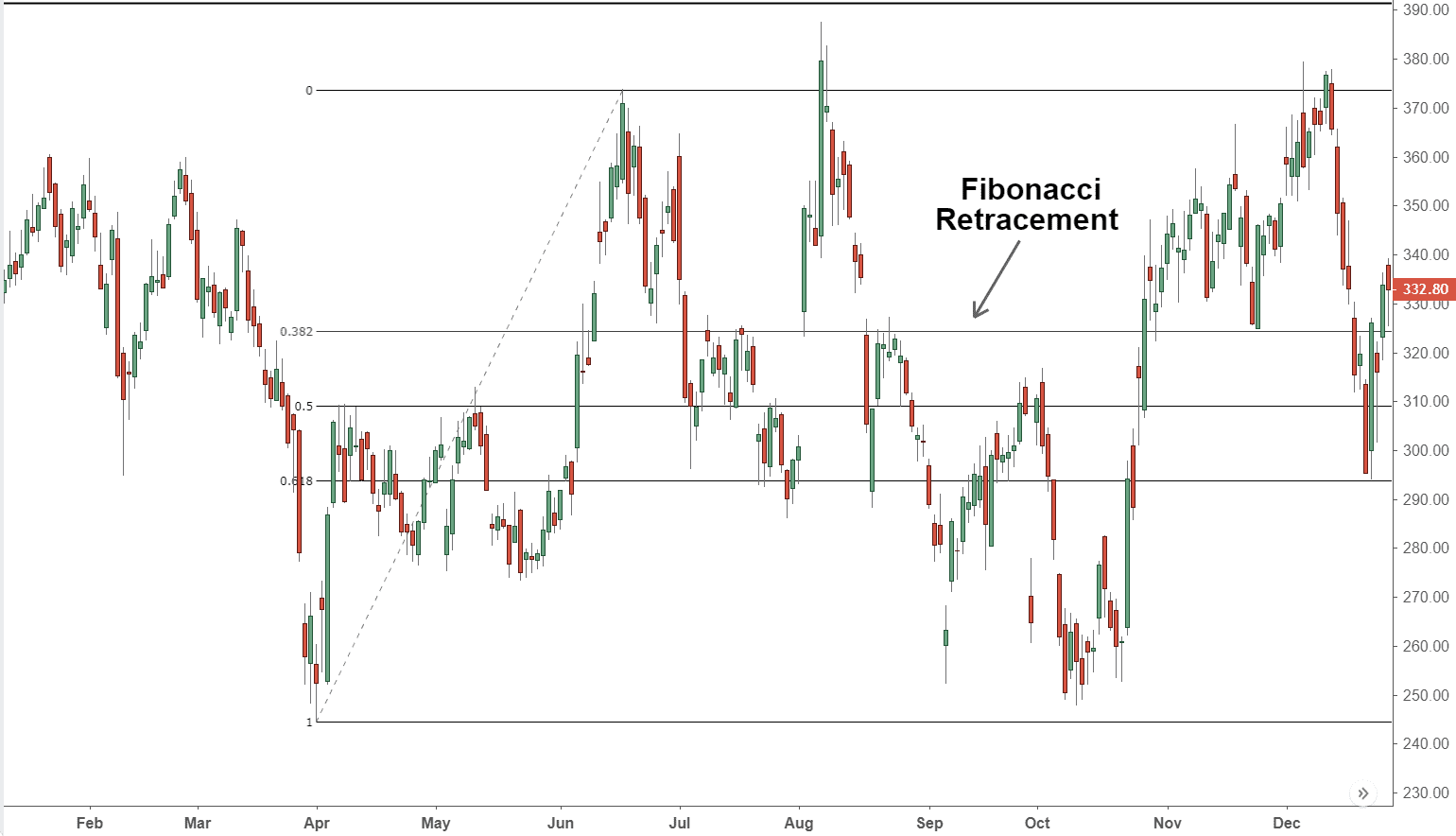 FibonacciRetracement