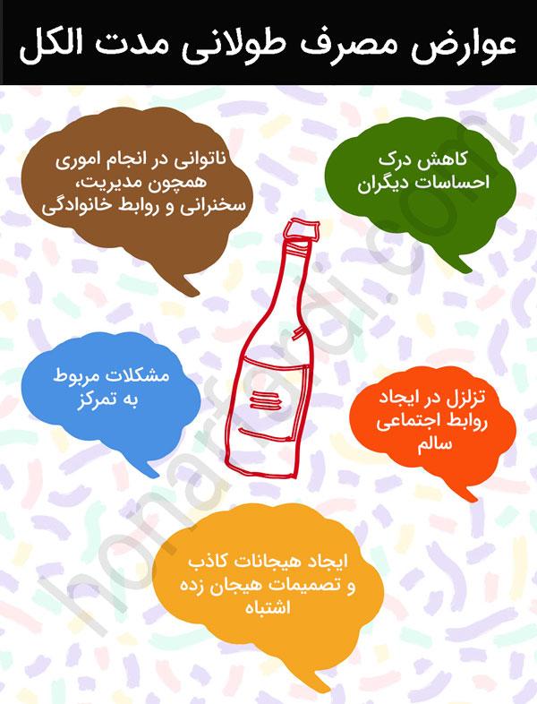 اثرات منفی مصرف طولانی مدت الکل (اینفوگرافی)
