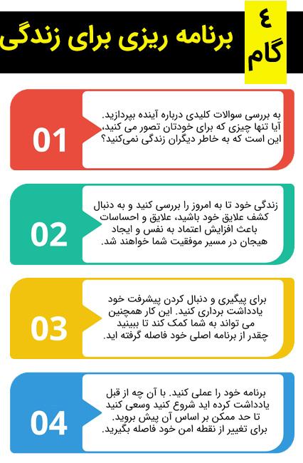 4 گام برنامه ریزی برای زندگی (اینفوگرافی)