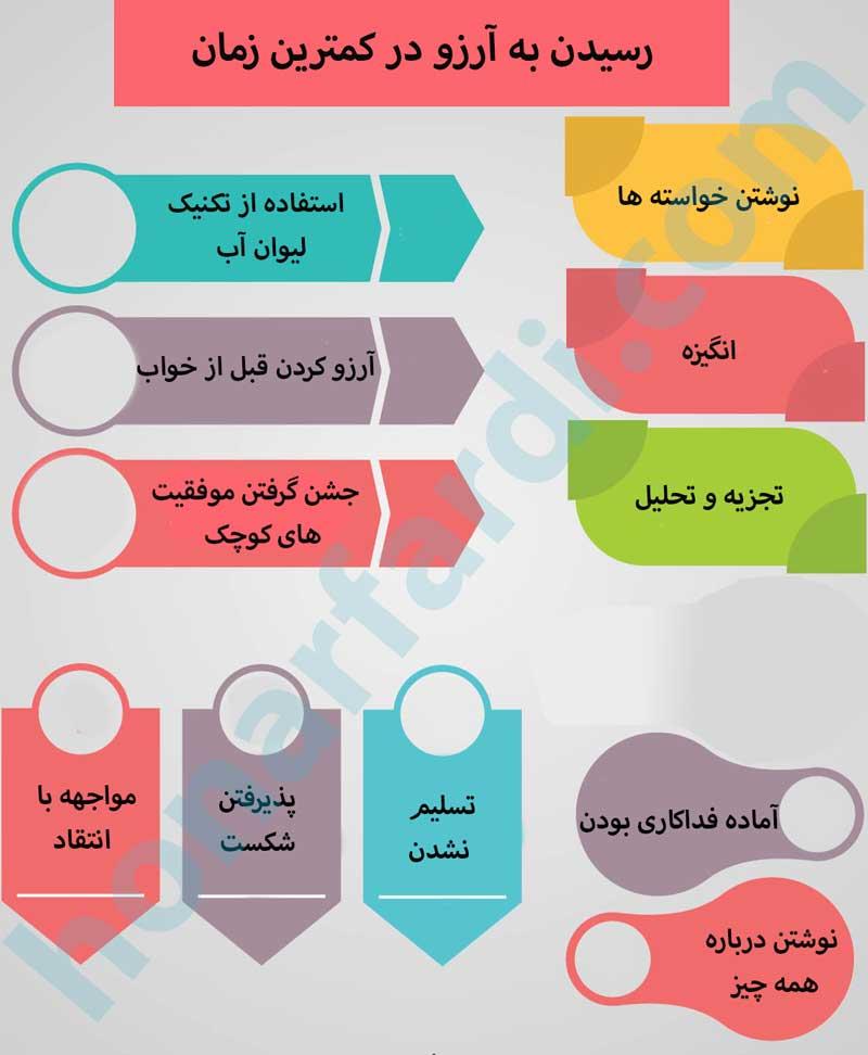 رسیدن به آرزو (اینفوگرافی)